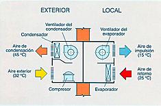 climatizacion_esquema_BEROFIL_235x155